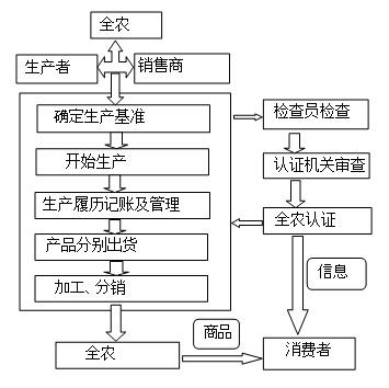 食品行业供应链结构图